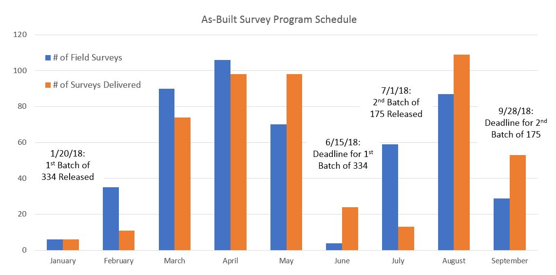 Jan-Sep As Built Survey Graph